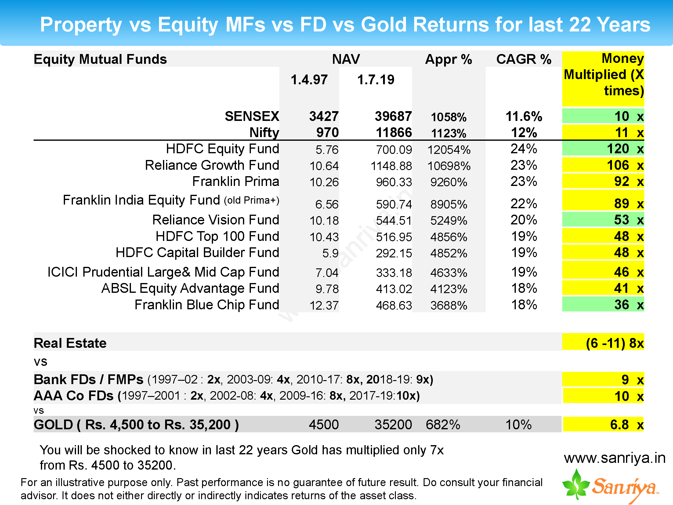 Which Is Better Option To Invest Fd Vs Property Vs Mutual Fund Vs Gold Sanriya Investment Services